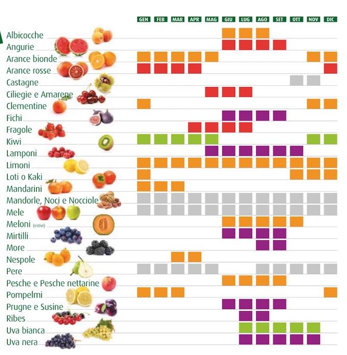 Calendario Stagionalita Frutta E Verdura.I 5 Colori Del Benessere